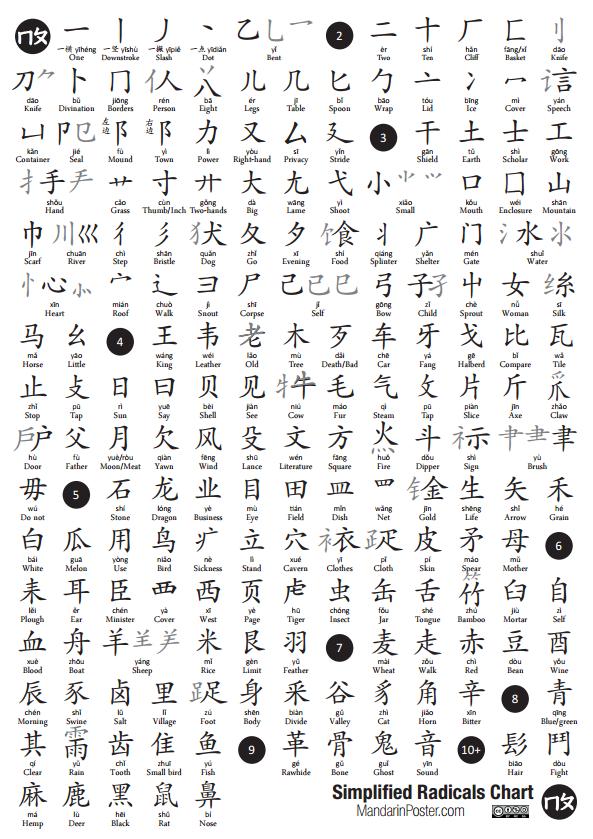 Simplified Chinese Radicals Mandarin Poster Mandarin Pinterest