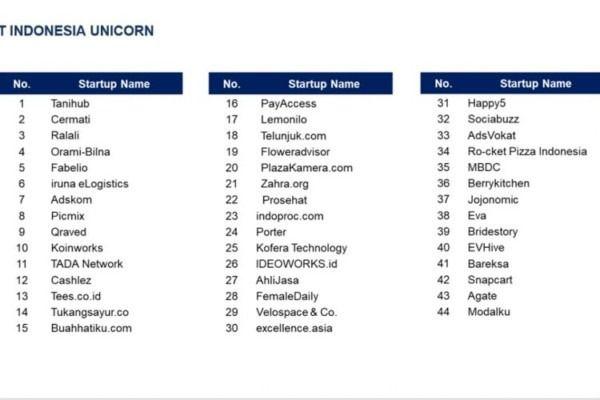 Startup Unicorn Indonesia #unicorn   Unicorn   Unicorn dan