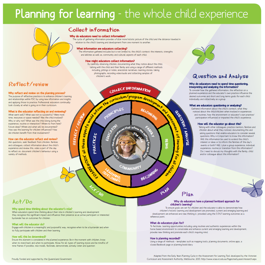 The planning for Learning poster presents the planning cycle as a ...