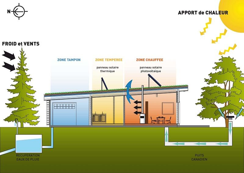 Résultats de recherche d\u0027images pour « plan de maison bioclimatique