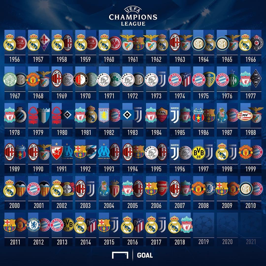 pre order great deals amazing price Vainqueur de la Ligue des Champions | Real madrid champions ...