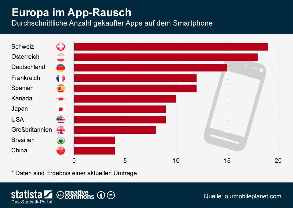 Durchschnitt gekaufter Apps in Europa 2012 http://de.statista.com/infografik/289/gekaufte-apps-auf-dem-smartphone/