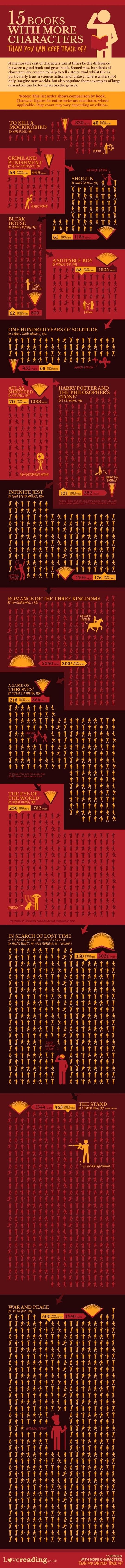 "There are 600 named characters in Leo Tolstoy's ""War and Peace"" #infographic"
