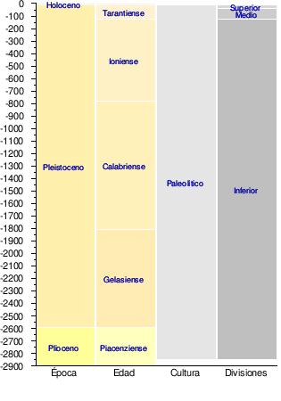 Https Upload Wikimedia Org Wikipedia Es Timeline Ba92a10e4cc8f86dd8fe789254d34ef6 Png Arte Prehistorico Google Imagenes Prehistorico