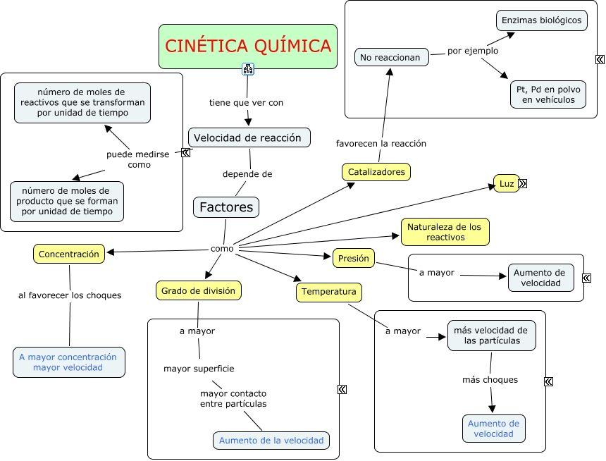 Cintica qumica imagenes pinterest qumica ciencia y mapa modelos de talleresde quimica basica de bsqueda urtaz Image collections