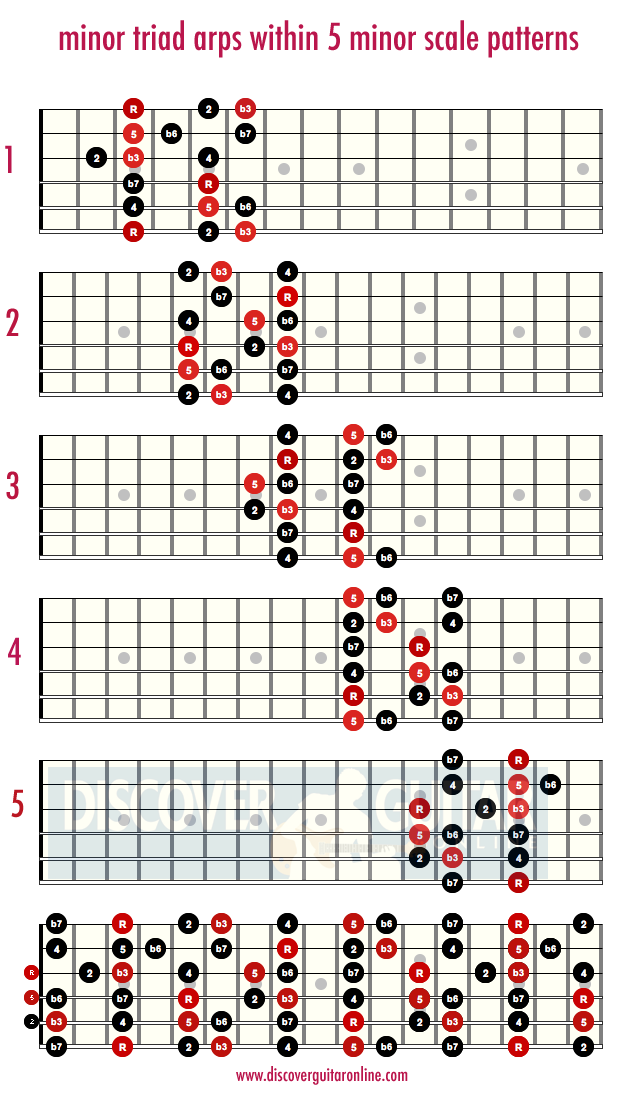 minor triads within the minor scale patterns | Discover Guitar ...