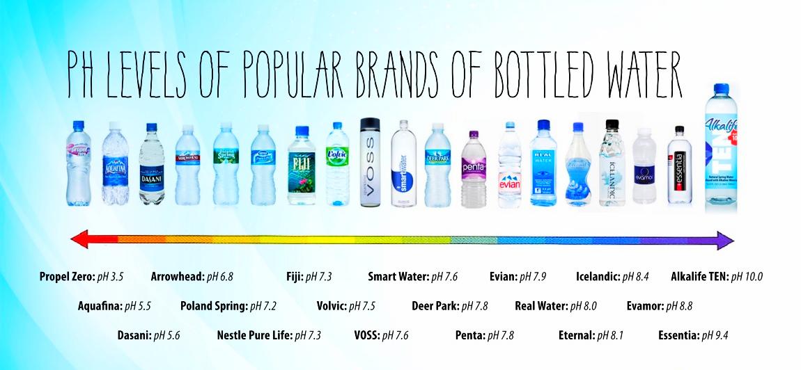 Ph Level Of Popular Brands Of Bottled Water Alkaline Water Brands Best Alkaline Water Alkaline Water