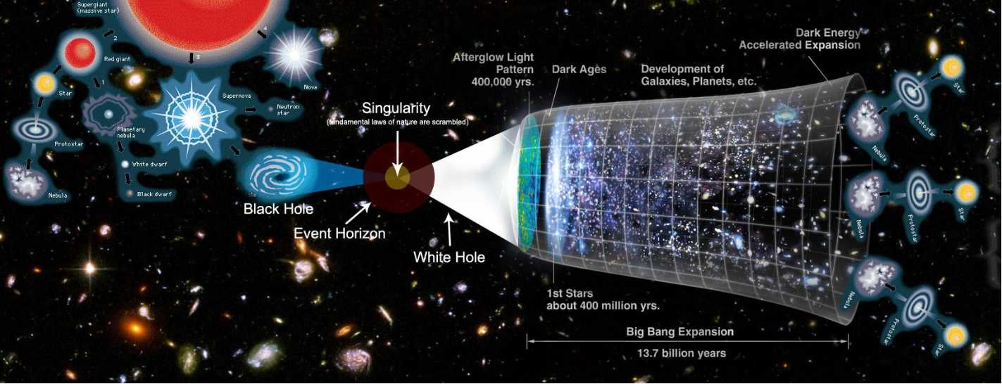 Image result for White Holes and the Big Bang