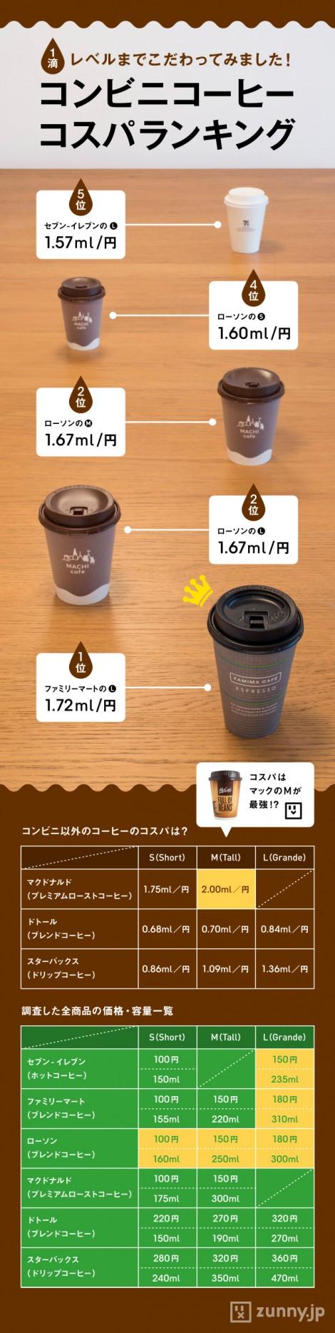 コンビニコーヒー コスパ最強はどこ Zunny コンビニ コーヒー コーヒー 料理 レシピ