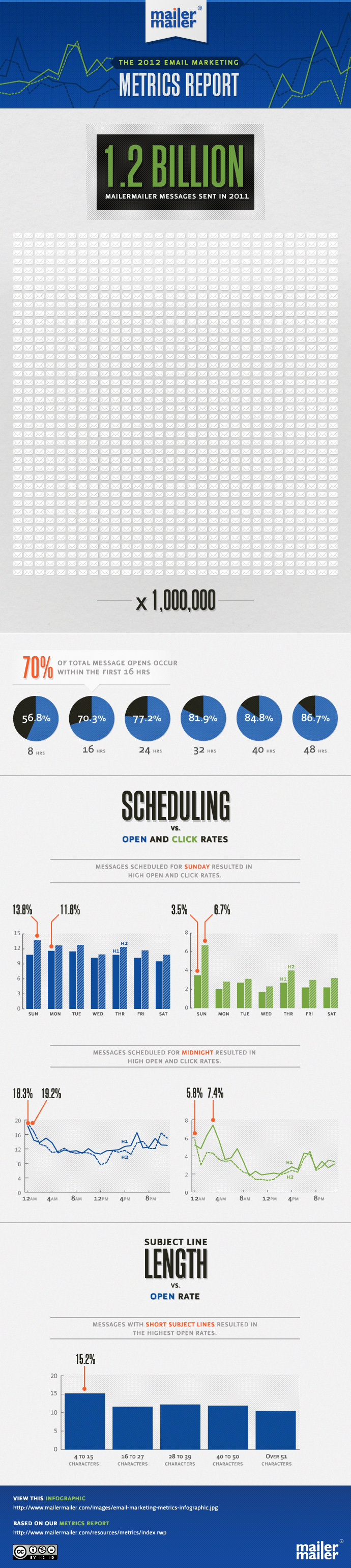 Four to 15 character subject lines have highest open rates | Econsultancy #infographic