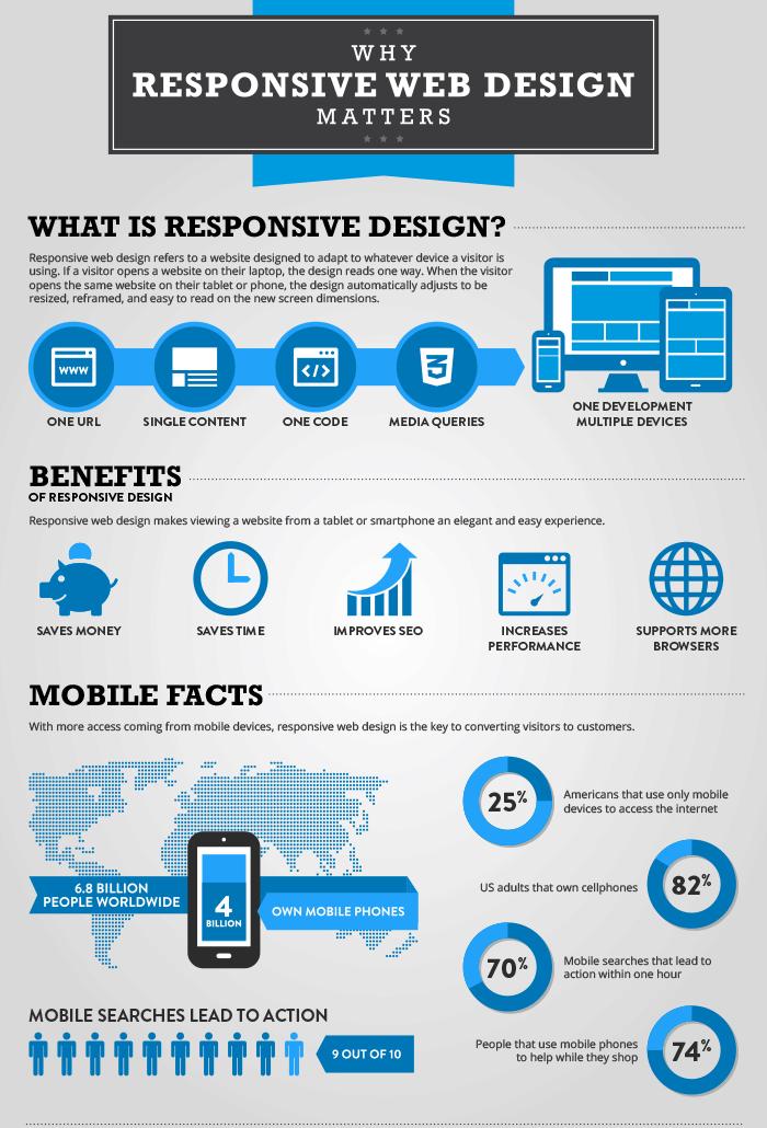Responsive Website Design Importance Infographic Responsive Web Design Web Design Website Design Company