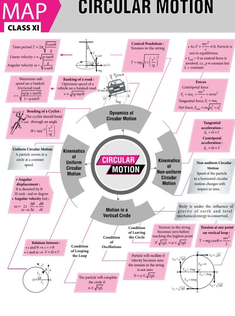 Circular Motion Formula Physics Classroom Physics Notes Physics And Mathematics