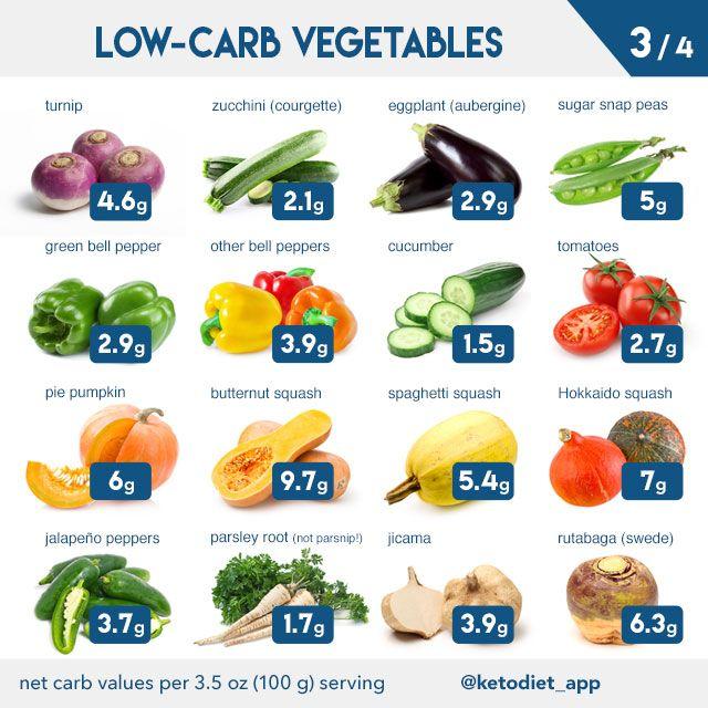 ketogenic diet vegetables list