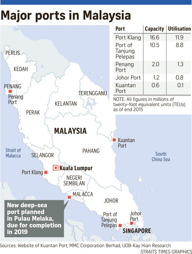 Melaka Gateway A Threat To Singapore Port This Or That Questions Port Malacca