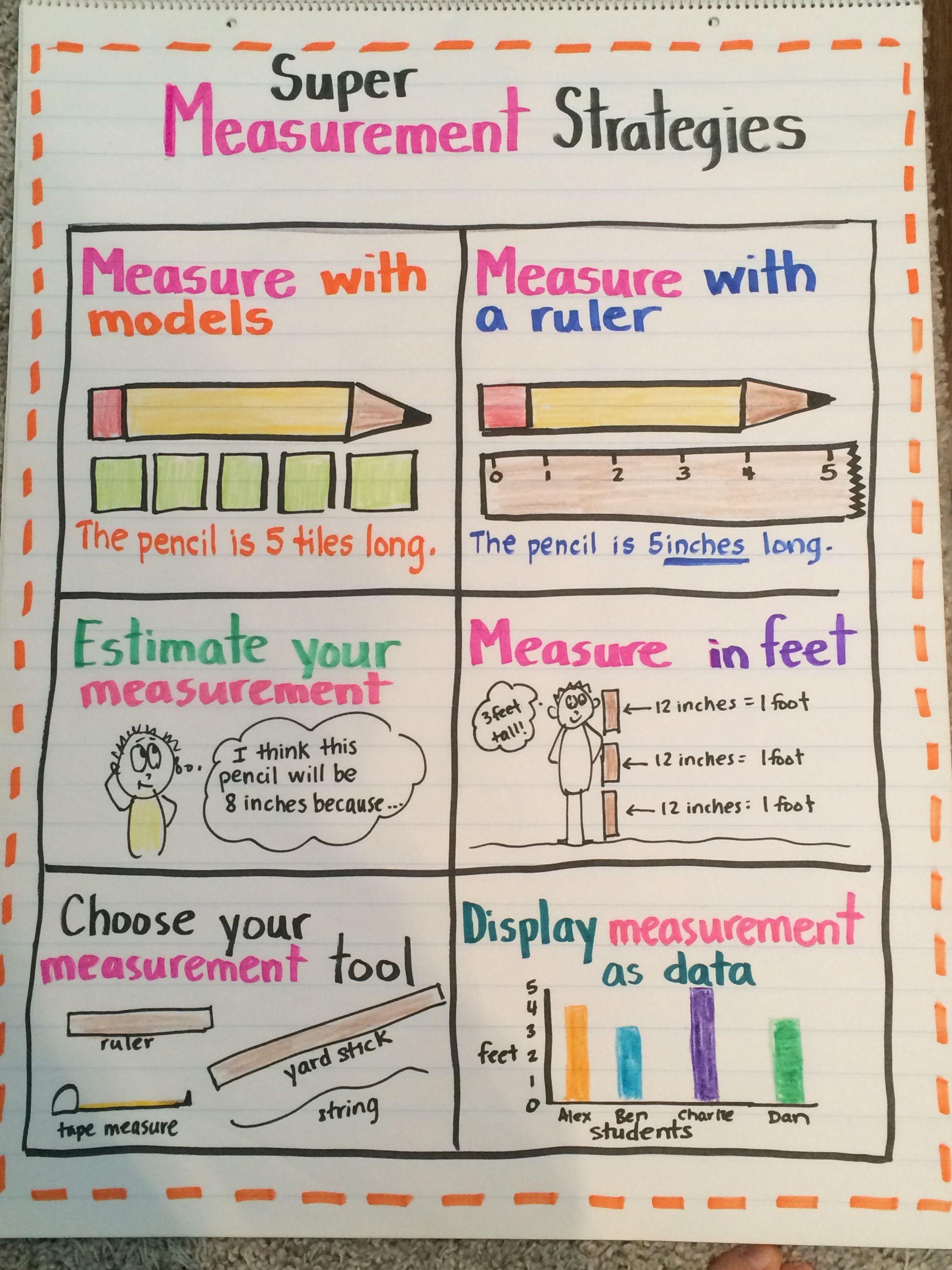 Measurement Strategies Anchor Chart Grade 2