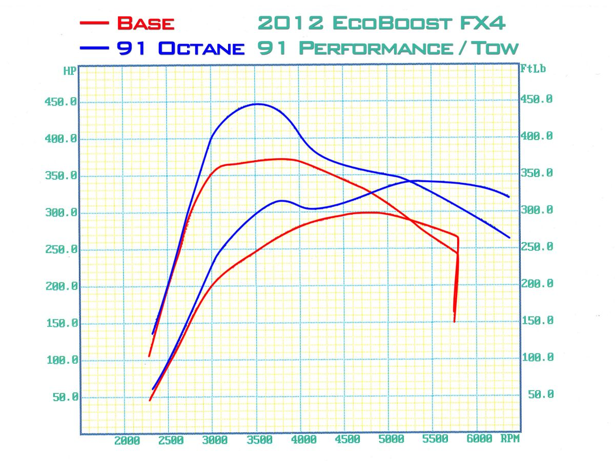 2012 F150 EcoBoost FX4 5-Star 91 Octane Performance-Tow Tune