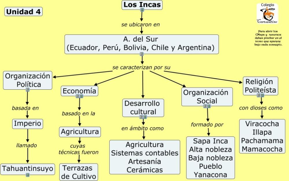Cuadros Sinopticos Sobre Los Incas Cuadro Comparativo Historia De Los Incas Sinoptico Mayas Y Aztecas