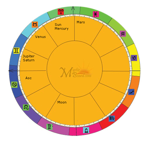 Generate Unlimited Astrology Birth Charts For Just 500 Mystic