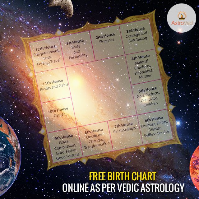 A Birth Chart Is A Unique Karmic Map That Presents An