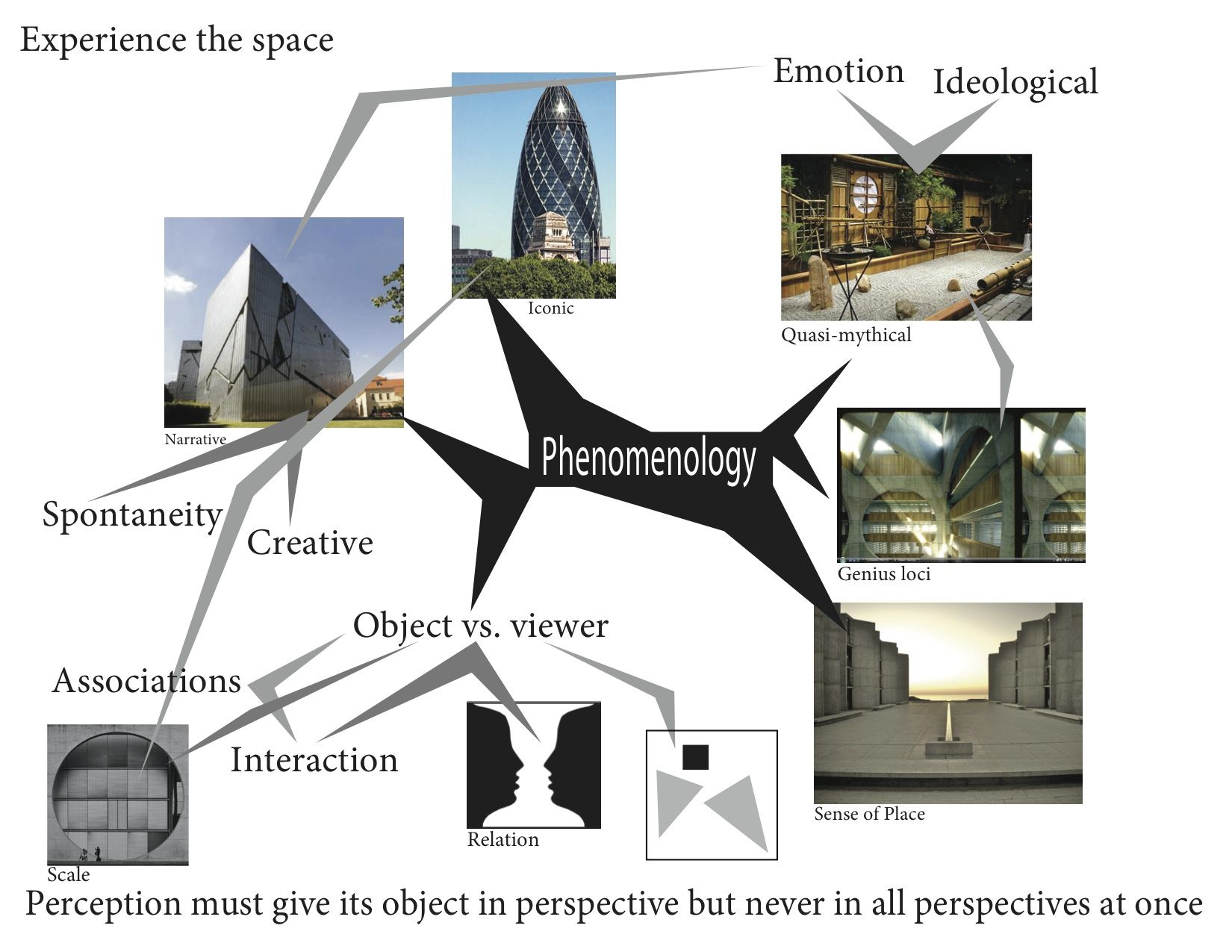 Image Result For Social Spaces Phenomenology Architecture Thesis In 2020 Mind Map Diagram Architecture Design Theory