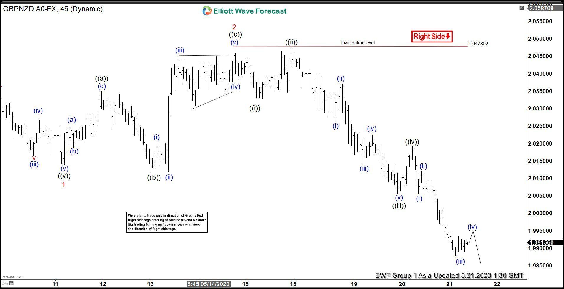 Elliott Wave Vista Mais de Desvantagem em GBPNZD Forex