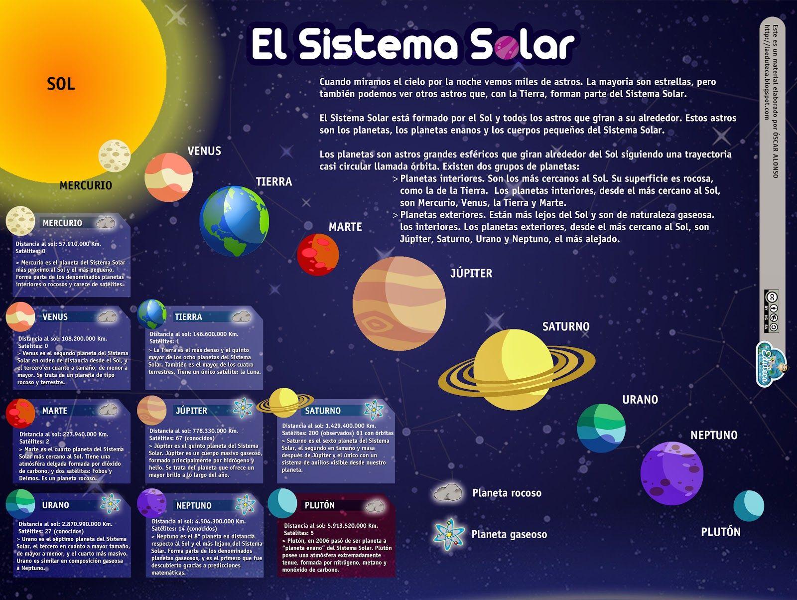 Esquema sobre el Sistema solar, con información sobre cada uno de ...