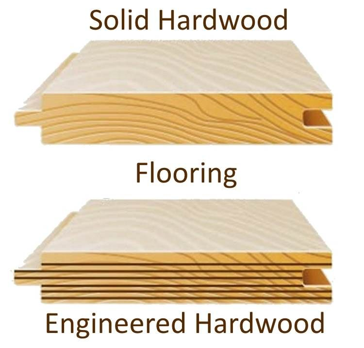 Difference Of Hardwood And Laminate Flooring: Differences Between Solid And Engineered Hardwood Flooring