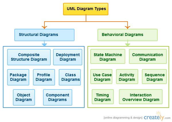 Uml Diagram Types Pinterest Diagram Software And Software