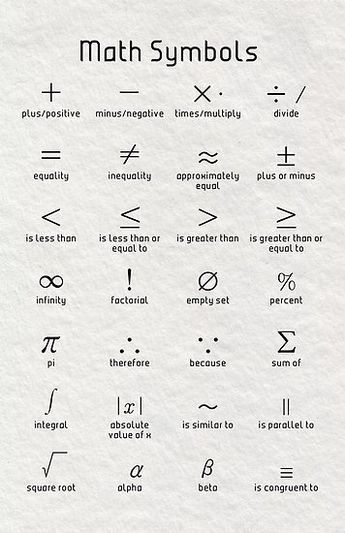 Maths Symbols Poster Math Vocabulary Studying Math Teaching Math