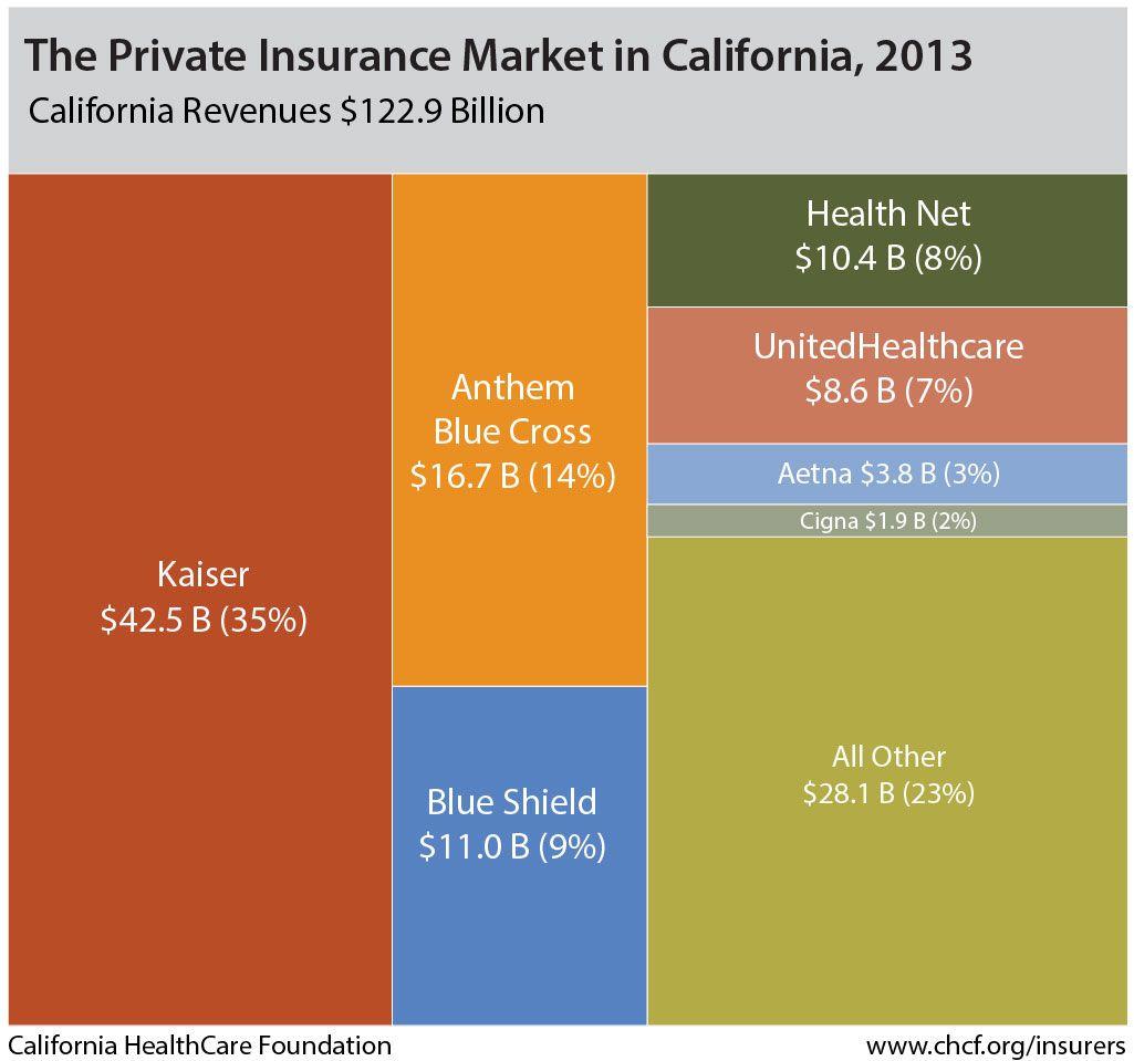 The Private Insurance Market In California 2015 Private