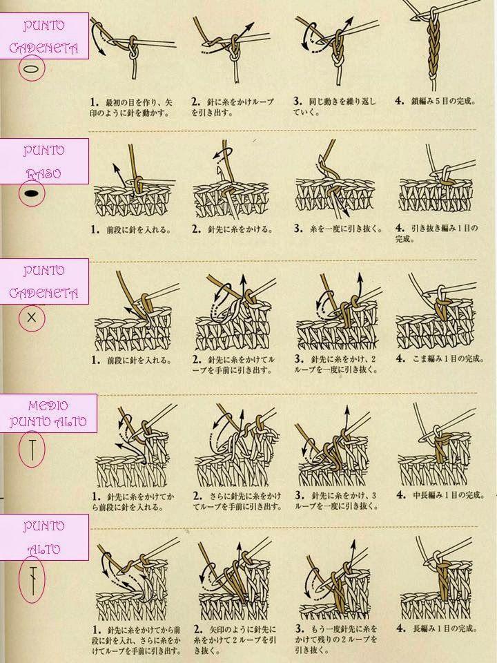 Símbolo de los puntos del crochet en los patrones japoneses: los ...