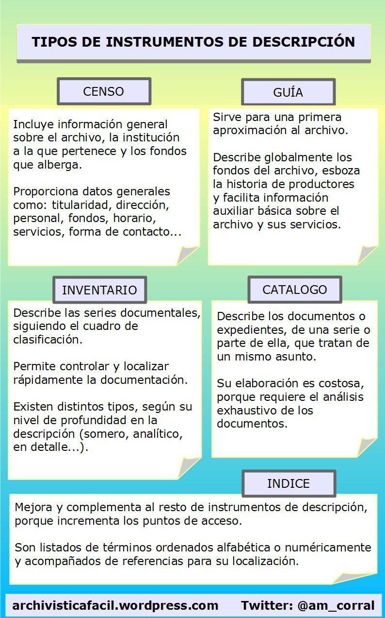 Tipos De Instrumentos De Descripcion Archivistica Archivos Archivistica Archivadores Archiveros Instrumentos