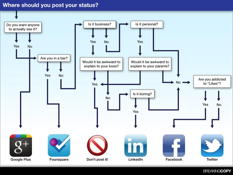 Social Media - Where should you post your Status?
