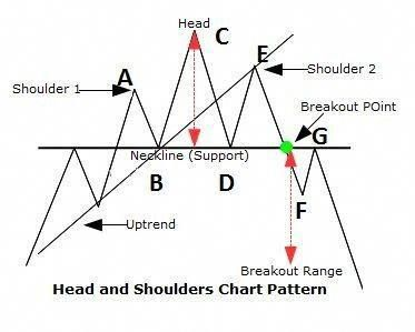 Find out about elliott wave patterns #ElliottWaveTheory