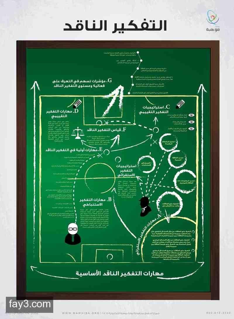 انفوجرافيك مهارات التفكير الناقد Critical Thinking Infographic Life