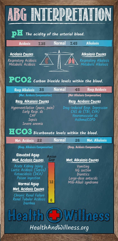 ABG Interpretation Infographic TipsForHealth Home