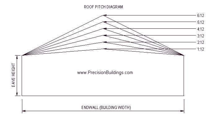 Roof Pitch Diagram Pitched Roof Calculate Roof Pitch Roof Framing