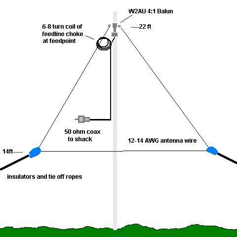 Multi Band Delta Loop using 4:1 balun at feedpoint | Radios