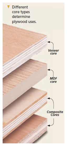 plywood types for furniture. Different Core Types Determine Plywood Uses. For Furniture