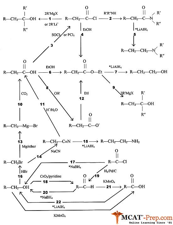 organic chemistry mechanisms/reactions summary Organic Chemistry ...