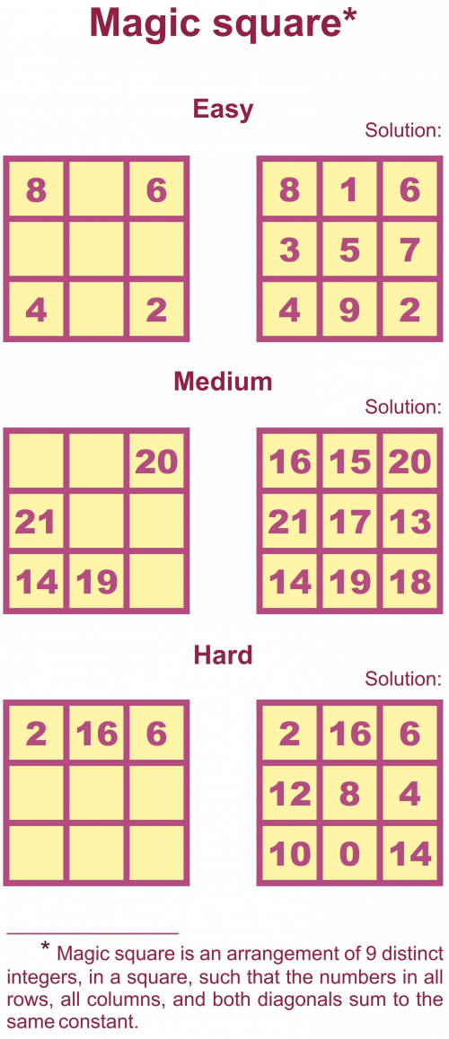 Magic Square Puzzles – Math Magic Squares Worksheets