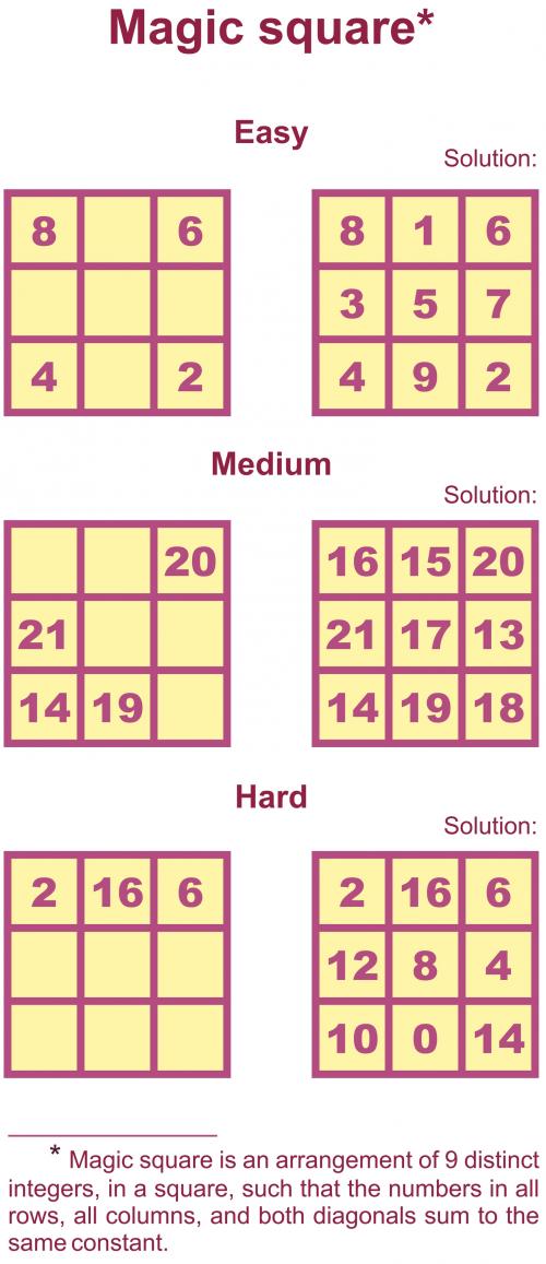 Magic Square Puzzles – Magic Square Worksheet