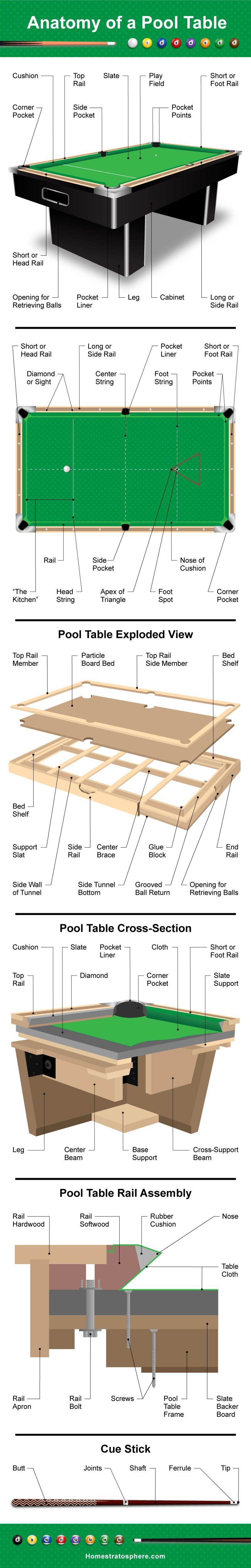 Parts Of A Pool Table And Cue Illustrated Diagrams Pool Table Pool Table Parts Pool