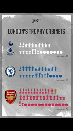 A Few More Trophies To Buy Yet Chelski