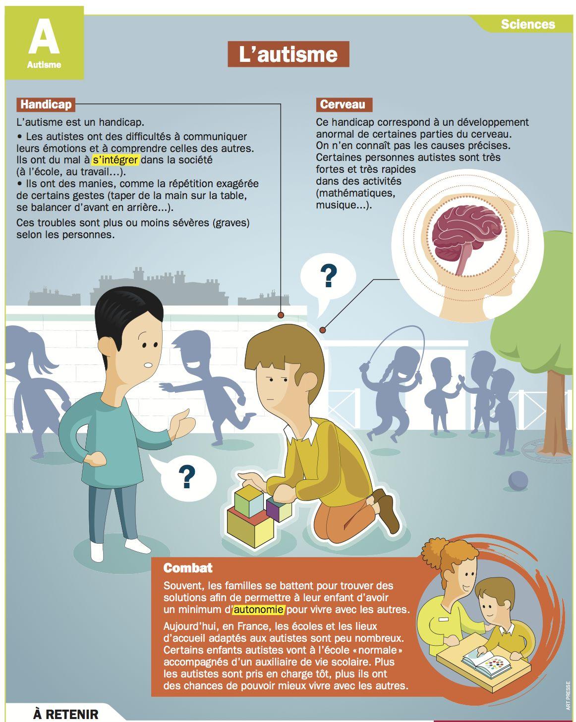 Fabuleux L'autisme | Autisme, Fiches et Éducation HD73