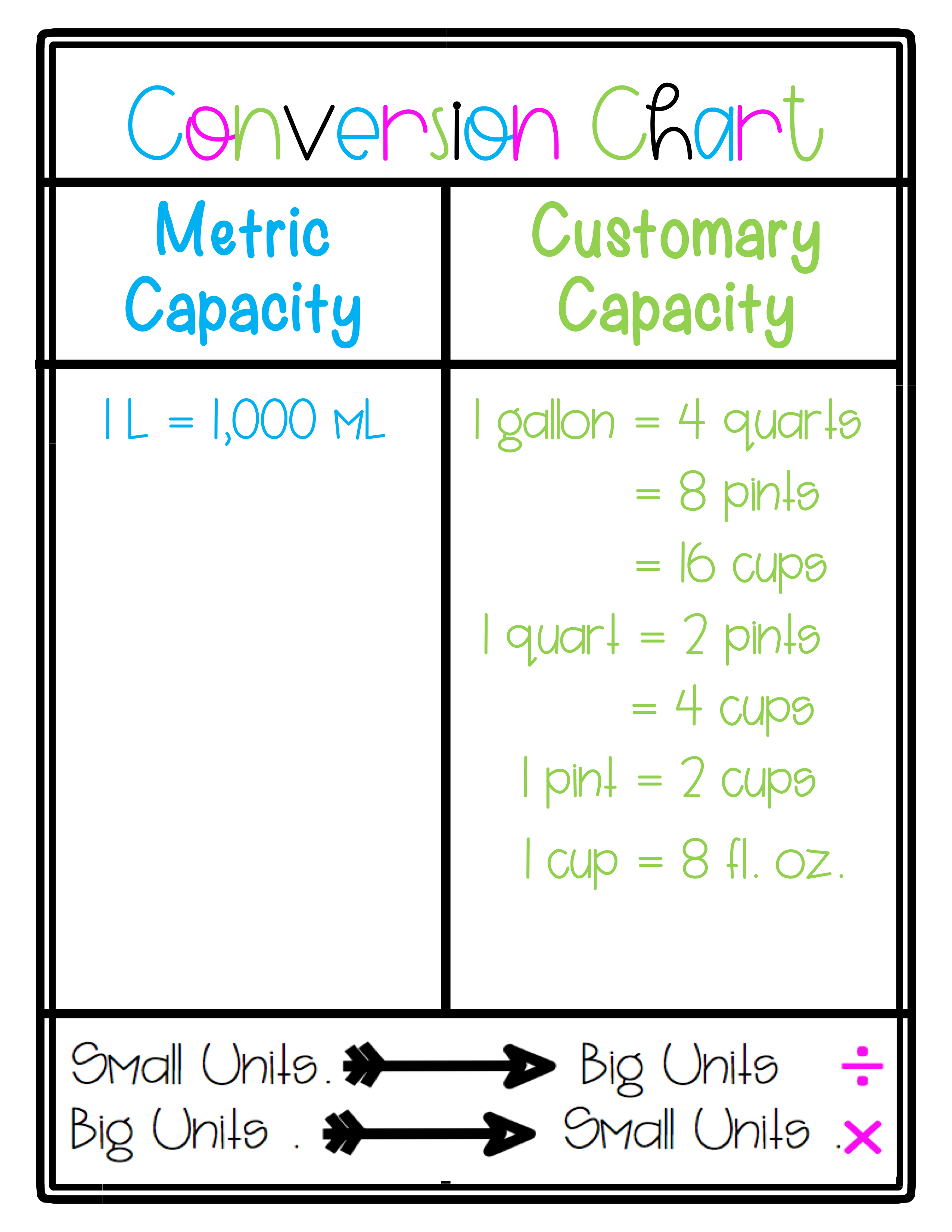 small resolution of elementary math conversion chart - Pflag