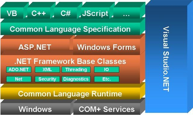 NET ARCHITECTURE AND NET FRAMEWORK BASICS vishwassingh - net resume