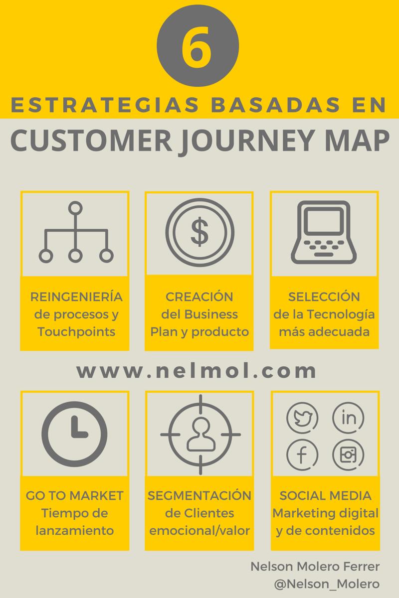 6 Estrategias que usan el Emotional Customer Journey Map para ganar en efectividad. #eCJM #CEM http://www.nelmol.com
