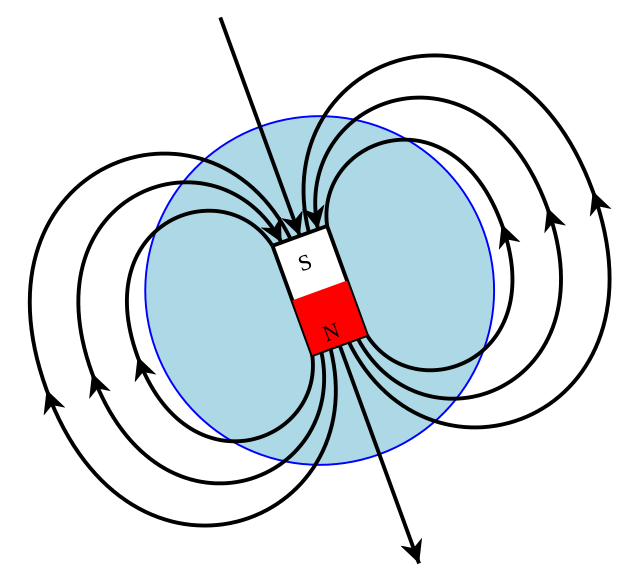 A Sketch Of Earths Magnetic Field Representing The Source Of The