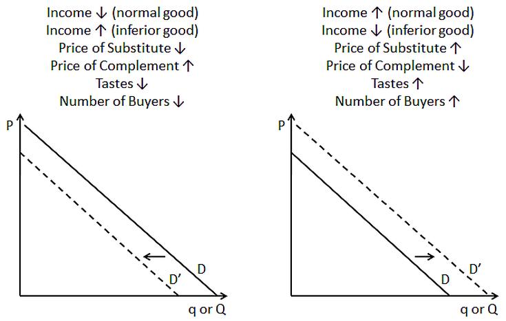 Shifting The Demand Curve Inferior Good Curve Shift